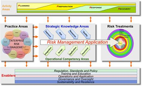 It Risk Management Framework Template risk quot the effect of uncertainty on objectives quot another view of a risk management framework
