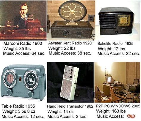 The Radio who invented the radio it all
