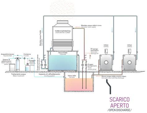 schema scarichi bagno impianto di scarico bagno schema