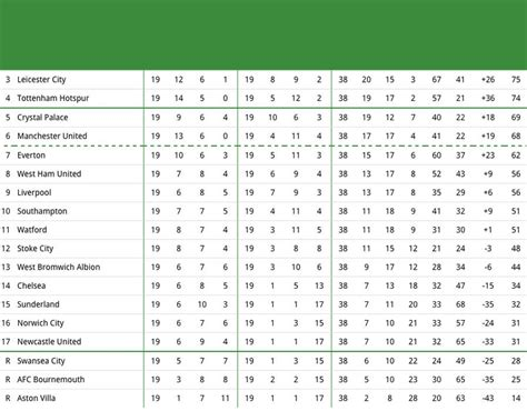 epl table may 2015 image 19 predicted premier league table 2015 16