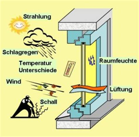 Fenster Montageanleitung Nach Ral by Energieberatung Fenster