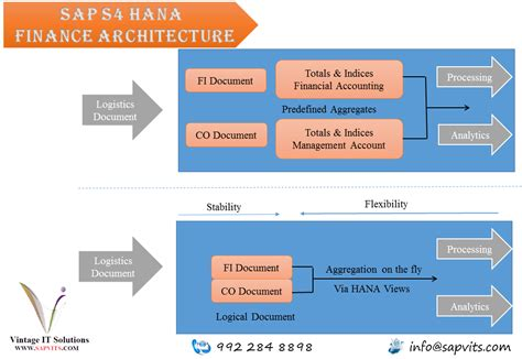 sap hana tutorial ppt classified ads for other classes buy sell uk other classes