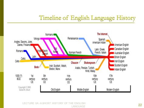 language history a history of the origins and development of