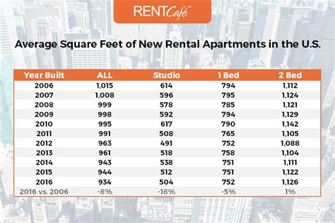 average rent for one bedroom apartment in new york average apartment size in the us atlanta has largest homes