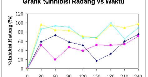 Salep Zink Oksida laporan praktikum pengujian efek antiinflamasi