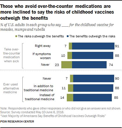 Cdc Says Herbal Treatments Most Benefit Risk by Vast Majority Of Americans Believe Benefits Of Childhood