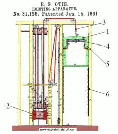 Elevator Safety Brake System Original Patent Diagram Showing How The Safety Brake Of An