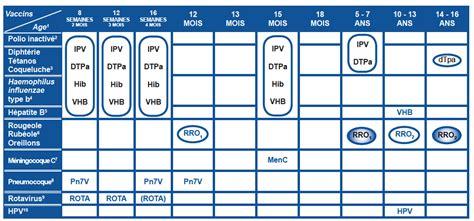 Calendrier Vaccinal Belge Xiii Vaccinations P 201 Diatriques