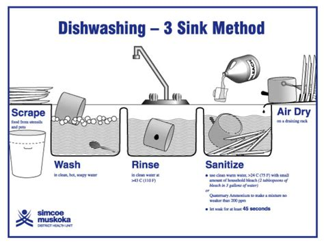 3 Compartment Sink Procedure by Guidelines For Reducing Paper Waste At Uufsd Unitarian