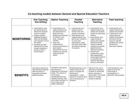 Co Teaching What Is It And What Is It Not Co Teaching Lesson Plan Template
