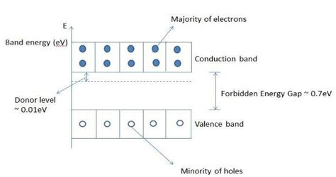band diagram of semiconductor explain me the energy band diagrams for n and p