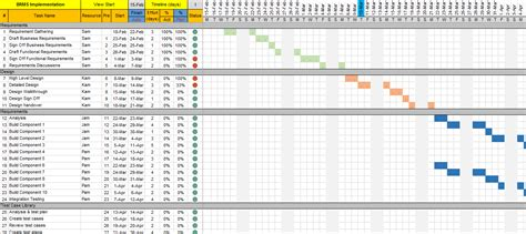 Project Plan Template Excel With Gantt Chart And Traffic Lights Free Project Management Templates Project Management With Excel Template Free