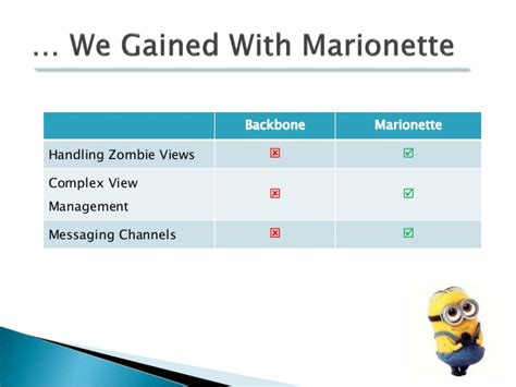 marionette layout view render backbone and marionette take over the world