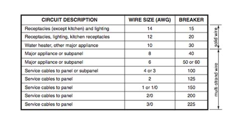 what is the right electric wire size for a circuit breaker