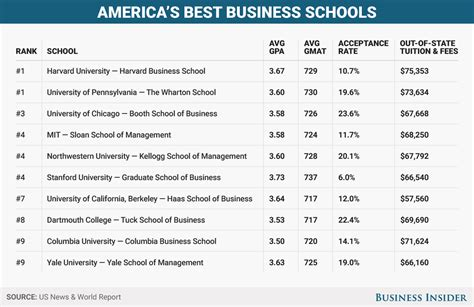 Gmat Scores For Top 100 Mba Programs by Gmat And Other Qualifications To Get Into Top Business