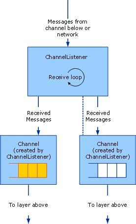 Channel Alma V hizmet kanal dinleyicileri ve kanallar