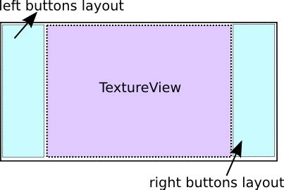 android imagebutton layout width how to put textureview between other layouts in android