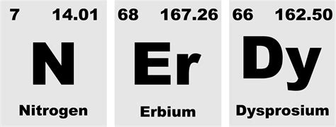 er on the periodic table chemical element
