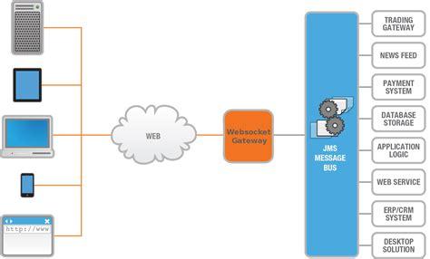 tutorialspoint erlang what is websocket geekhmer