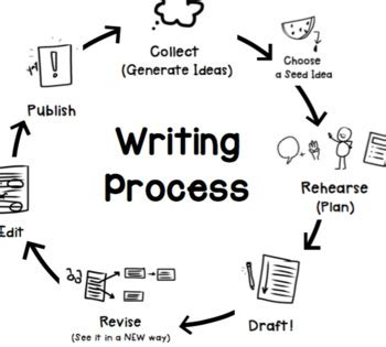 how do you write a process paper circular writing process chart by teachplanlove tpt