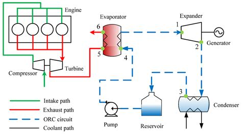 ts diagram for rankine cycle rankine cycle ts diagram for gas rankine free engine