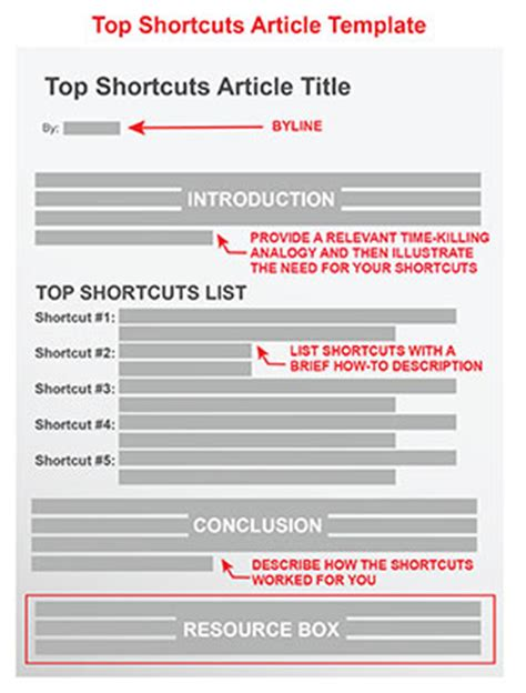 how to create a template for top shortcuts article template
