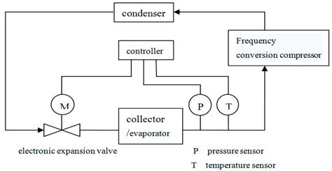 integrated circuit thermal simulation integrated circuit thermal test method environmental conditions 28 images sustainability