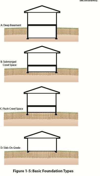 home foundation types types of basements home desain 2018