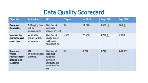 data quality strategy template data quality data governance