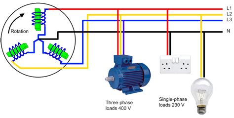solar pv and single phase vs 3 phase electricity solar