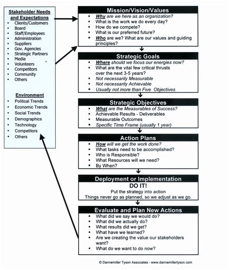how to make strategic planning implementation work how to make strategic planning implementation work