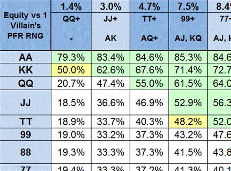 Winner In A Week   Poker Strategy ? Texas Holdem Equities vs. Pre Flop Ranges
