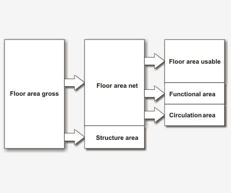 html define printable area glossary floor area