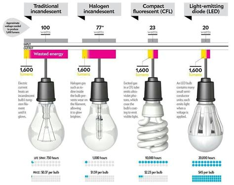 do led light bulbs save energy the characteristics of energy efficient light bulbs