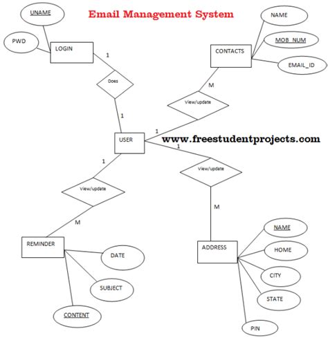 er diagram for student management system project email management system er diagram free student projects