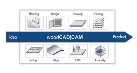 cad software for woodworking diy tree coat rack autocad woodworking software