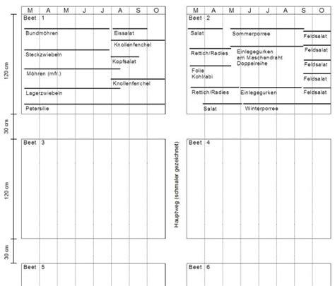 Obstbäume Pflanzen Wann 4054 mischkultur gem 252 se tabelle mischkulturen tabelle big