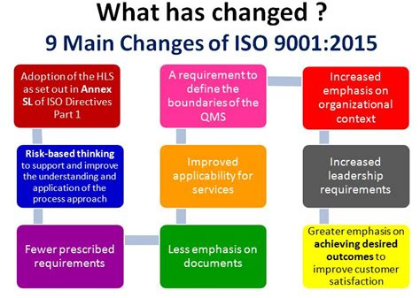 1000 Images About Iso 9001 2015 On Pinterest Blog Risk Management And Templates Iso 9001 2015 Implementation Plan Template