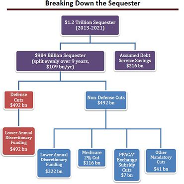2012 bpc financial template shadow of sequestration hovers it market forecast fcw