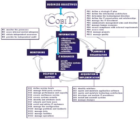 cobit templates pin by zamanium on it governance