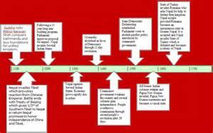 Madagascar history timeline