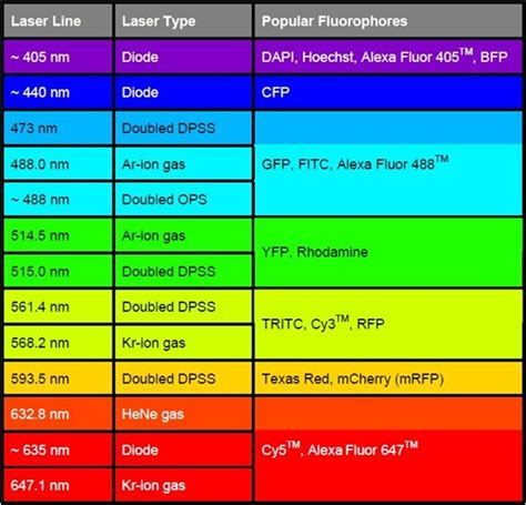 laser diode nm chart 1optical filters for laser based fluorescence microscopes semrock