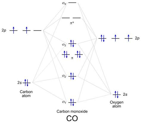 energy level diagram of co covalent compounds why is the bond length of co less