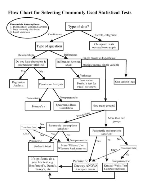 statistics flowchart flow chart for selecting commonly used statistical tests