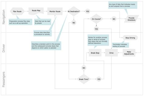 cross functional flowchart template cross functional flowcharts solution conceptdraw