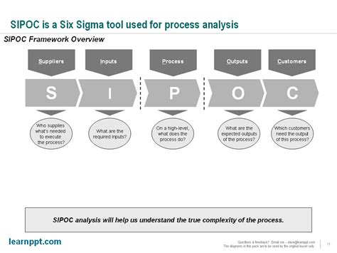 sipoc powerpoint template slide from scratch process optimization presentation