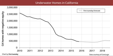 dr housing bubble less than 1 out of 3 california families can afford to purchase a home the number of