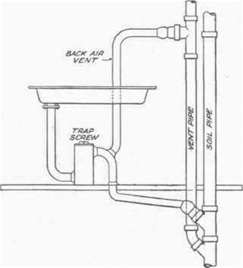 Waste Plumbing Basics by Soil And Waste Pipes