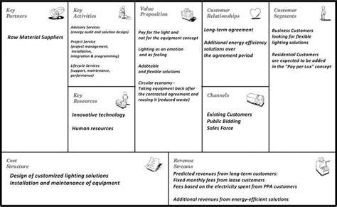 work pattern en francais philips lighting business model canvas own illustration
