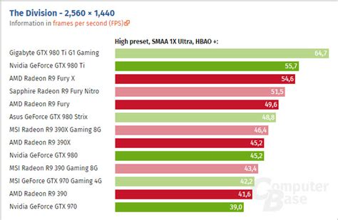 gpu bench mark nvidia and amd graphics cards tested in the division